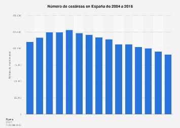 Número de cesáreas España 2004-2017