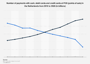 Number of cash, debit card and credit card payments in POS in Netherlands 2010-2018