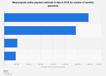 Most popular online payment methods in Italy 2019