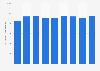 ExxonMobil net liquids production worldwide 2014-2018