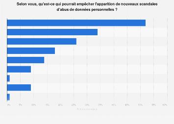 Opinion des Français sur la prévention de scandales liés aux données privées en 2019