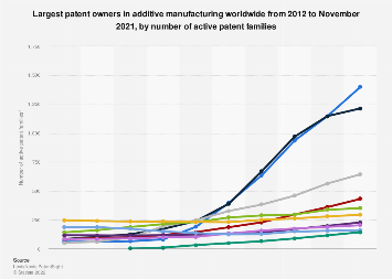 Companies with the most additive manufacturing patents worldwide 2010-2019