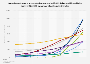 Companies with the most machine learning & AI patents worldwide 2010-2019