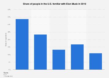 Familiarity of Elon Musk in the U.S. 2019