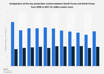 Rice production comparison between South Korea and North Korea 2009-2018