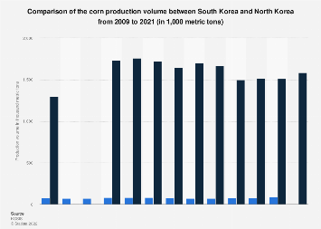 Corn production comparison between South Korea and North Korea 2009-2018