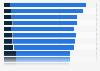 Brand trust score of online news brands in Denmark 2019