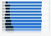 Brand trust score of online news brands in Finland 2019
