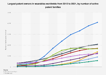 Companies with the most wearables patents worldwide 2010-2019