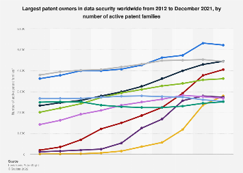 Companies with the most data security patents worldwide 2010-2019
