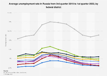 Unemployment rate in Russia in Q3 2019, by region