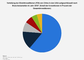 Verteilung der Direktinvestitionen (FDI) von China in den USA nach Branchen 2019
