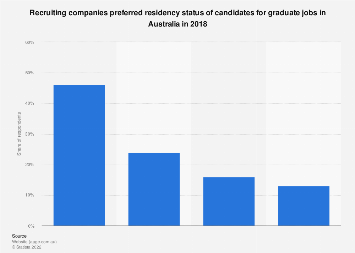 Recruiters preferred candidate residency status in Australia 2018
