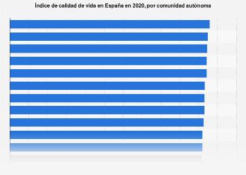 Índice de calidad de vida por región España 2017