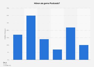 Umfrage zur Beliebtheit von Podcasts in Deutschland 2019