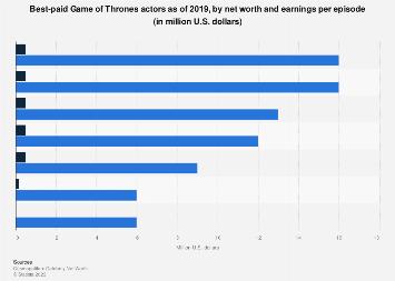 Best-paid Game of Thrones actors 2019
