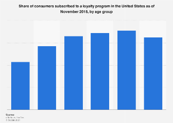 Consumers subscribed to a loyalty program in the U.S. by age 2018