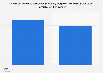 Consumers subscribed to a loyalty program in the U.S. by gender 2018