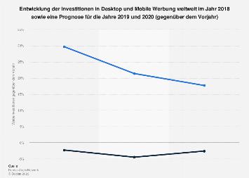 Prognose zur Entwicklung der Investitionen in Desktop und Mobile Werbung bis 2020
