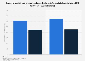 Sydney airport air freight trade volume in Australia FY 2018-2019