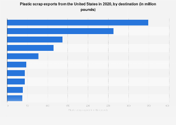 U.S. plastic waste exports by destination country 2018