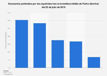 Escenarios preferidos de los españoles tras la investidura fallida de Sánchez en 2019