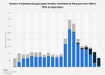 Number of Alphabet (Google) patents by filing year and status worldwide 1998-2018