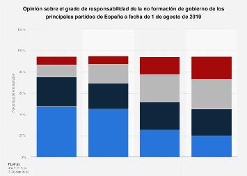 Responsabilidad de los partidos de la no formación de gobierno España 2019