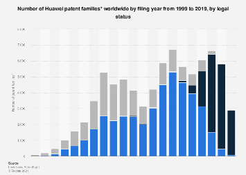Number of Huawei patents by filing year and status worldwide 1998-2018