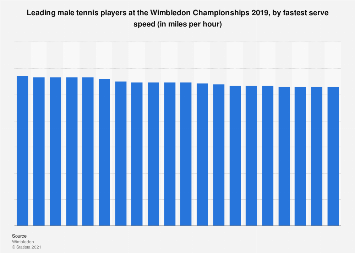 Wimbledon: fastest serve speed by men during the Championships 2019