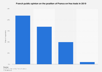 Opinion on the French position on free trade in France 2019
