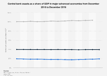 Central bank assets as GDP share in major advanced economies 2018-2019