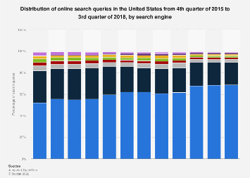 U.S. search query market share 2015-2019, by search engine
