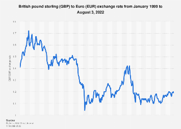 Monthly exchange rate of British pound to Euro 2007-2019