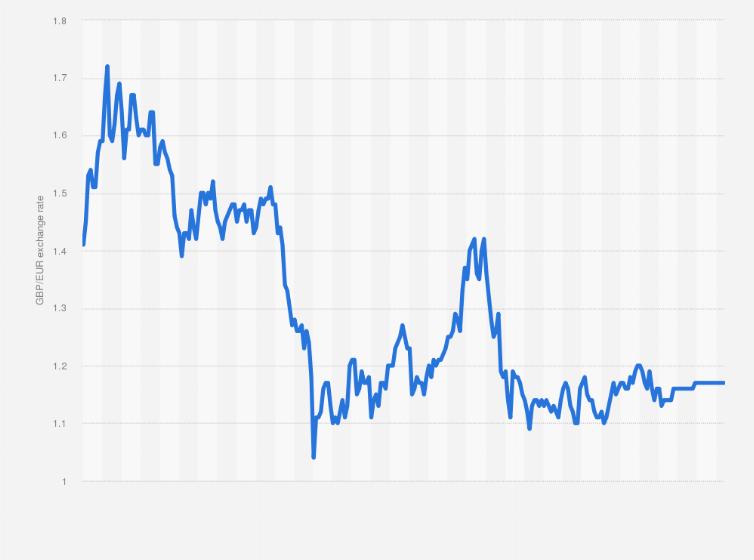 Bitcoins exchange rate uk pounds betting line ncaa football championship game