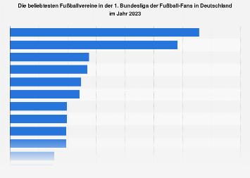 Umfrage unter Fußball-Fans zu den beliebtesten Vereinen in der 1. Bundesliga 2019