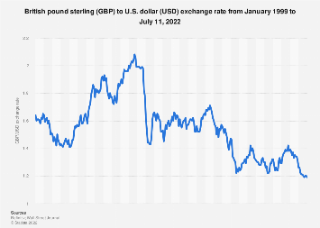 Monthly exchange rate of British pound to U.S. dollar 2015-2019