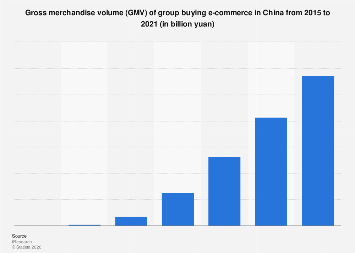 Social e-commerce GMV in China 2015-2021