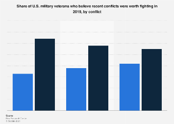 Share of veterans who believe recent conflicts were worth fighting U.S. 2019