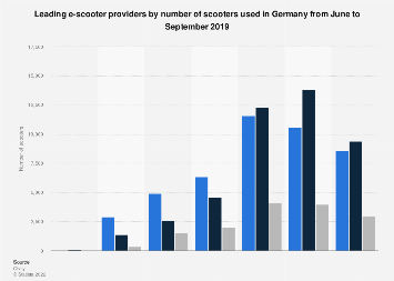 Leading e-scooter providers in Germany 2019