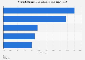 Motivationsfaktoren für einen Arbeitgeberwechsel in Österreich 2019