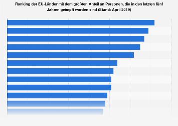 EU-Länder mit der höchsten Impfquote 2019