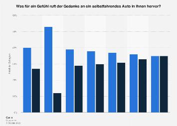 Umfrage zu mit autonom fahrenden Autos assoziierten Gefühlen in ausgewählten Ländern