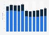 Unternehmen in der Branche Fahrzeugbau in Österreich bis 2017