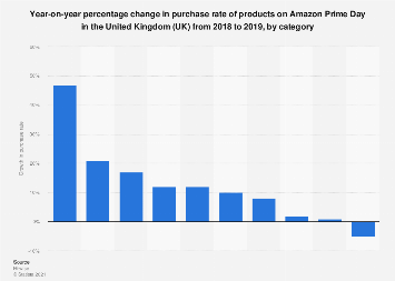 UK Amazon Prime Day 2019: purchase rate growth by category