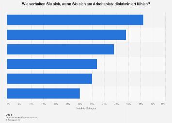 Verhalten bei Diskriminierung am Arbeitsplatz in Österreich 2018
