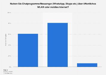 Umfrage zur Nutzung von Messengern über öffentliches WLAN oder mobiles Internet 2019