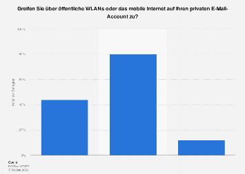 Umfrage zur Nutzung von privaten Mails über öffentl. WLAN oder mobiles Internet 2019