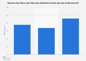 Umfrage zum Videostreaming über öffentliche WLANs oder mobiles Internet 2019