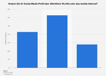 Umfrage zur Nutzung von Social Media über öffentl. WLAN oder mobiles Internet 2019